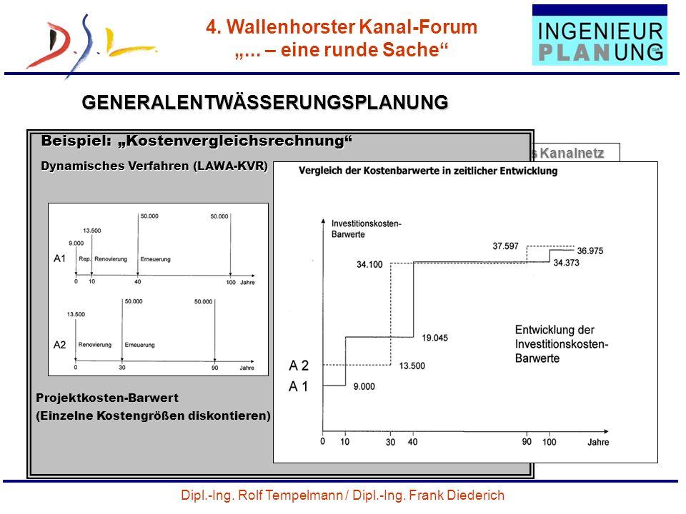 Dipl.-Ing. Rolf Tempelmann / Dipl.-Ing. Frank Diederich 4. Wallenhorster Kanal-Forum... – eine runde Sache 42 GENERALENTWÄSSERUNGSPLANUNG Priv. Grunds