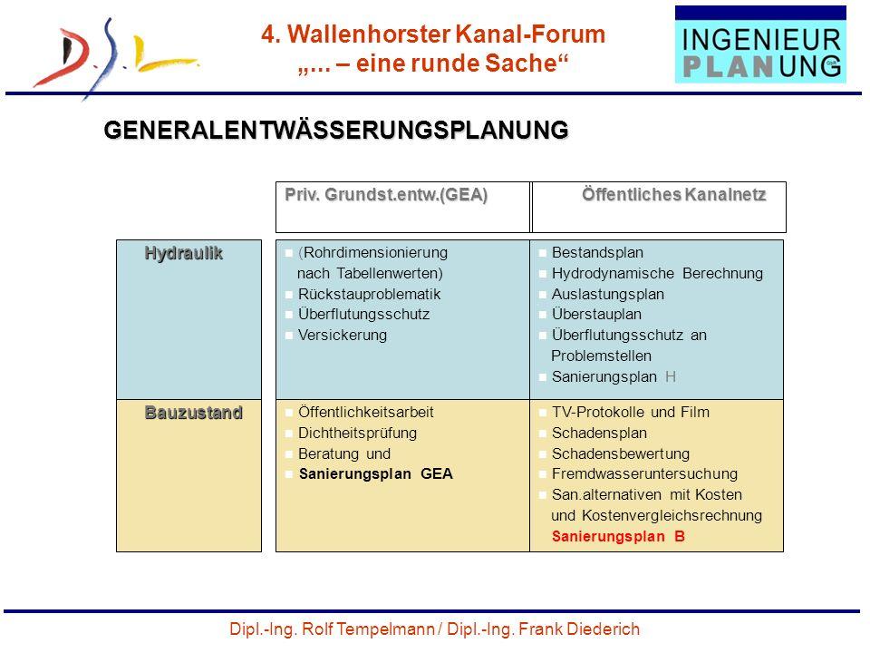 Dipl.-Ing. Rolf Tempelmann / Dipl.-Ing. Frank Diederich 4. Wallenhorster Kanal-Forum... – eine runde Sache 43 GENERALENTWÄSSERUNGSPLANUNG Priv. Grunds