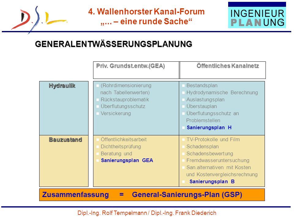 Dipl.-Ing. Rolf Tempelmann / Dipl.-Ing. Frank Diederich 4. Wallenhorster Kanal-Forum... – eine runde Sache 45 GENERALENTWÄSSERUNGSPLANUNG Priv. Grunds