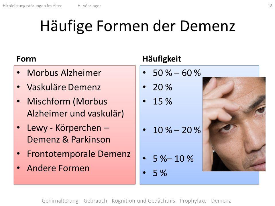 Häufige Formen der Demenz Form Morbus Alzheimer Vaskuläre Demenz Mischform (Morbus Alzheimer und vaskulär) Lewy - Körperchen – Demenz & Parkinson Frontotemporale Demenz Andere Formen Morbus Alzheimer Vaskuläre Demenz Mischform (Morbus Alzheimer und vaskulär) Lewy - Körperchen – Demenz & Parkinson Frontotemporale Demenz Andere Formen Häufigkeit 50 % – 60 % 20 % 15 % 10 % – 20 % 5 %– 10 % 5 % 50 % – 60 % 20 % 15 % 10 % – 20 % 5 %– 10 % 5 % Hirnleistungsstörungen im Alter H.