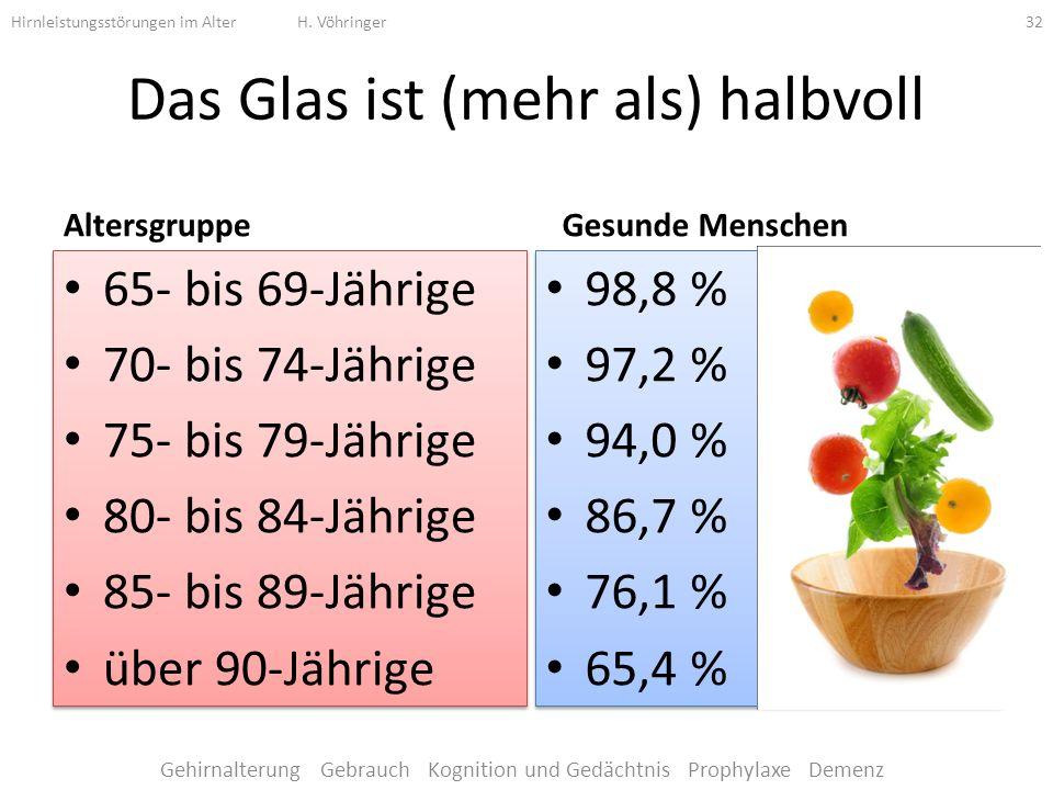 Das Glas ist (mehr als) halbvoll Altersgruppe 65- bis 69-Jährige 70- bis 74-Jährige 75- bis 79-Jährige 80- bis 84-Jährige 85- bis 89-Jährige über 90-Jährige 65- bis 69-Jährige 70- bis 74-Jährige 75- bis 79-Jährige 80- bis 84-Jährige 85- bis 89-Jährige über 90-Jährige Gesunde Menschen 98,8 % 97,2 % 94,0 % 86,7 % 76,1 % 65,4 % 98,8 % 97,2 % 94,0 % 86,7 % 76,1 % 65,4 % Hirnleistungsstörungen im Alter H.