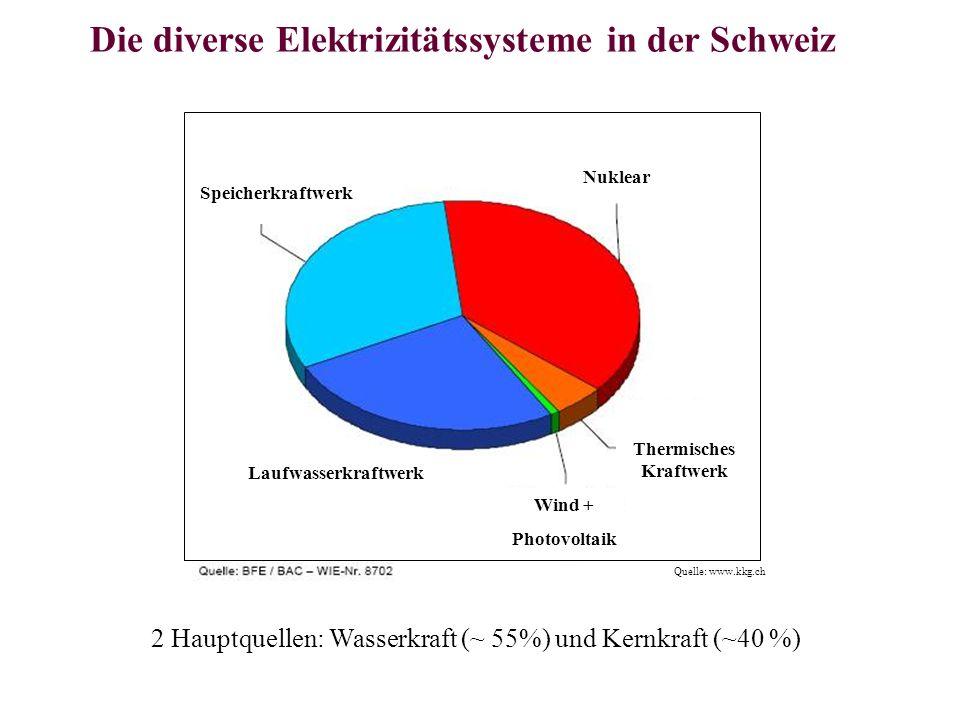 Die diverse Elektrizitätssysteme in der Schweiz 2 Hauptquellen: Wasserkraft (~ 55%) und Kernkraft (~40 %) Quelle: www.kkg.ch Speicherkraftwerk Laufwas