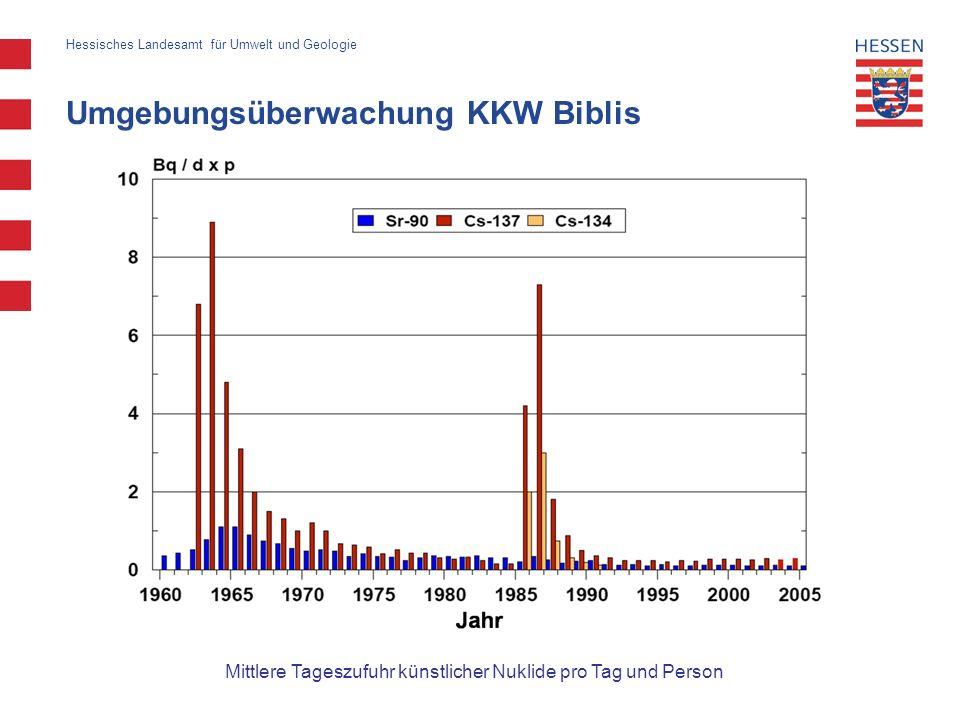 Umgebungsüberwachung KKW Biblis Hessisches Landesamt für Umwelt und Geologie Mittlere Tageszufuhr künstlicher Nuklide pro Tag und Person