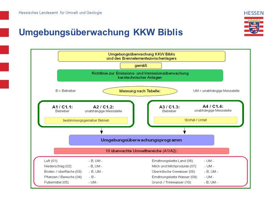 Umgebungsüberwachung KKW Biblis Hessisches Landesamt für Umwelt und Geologie