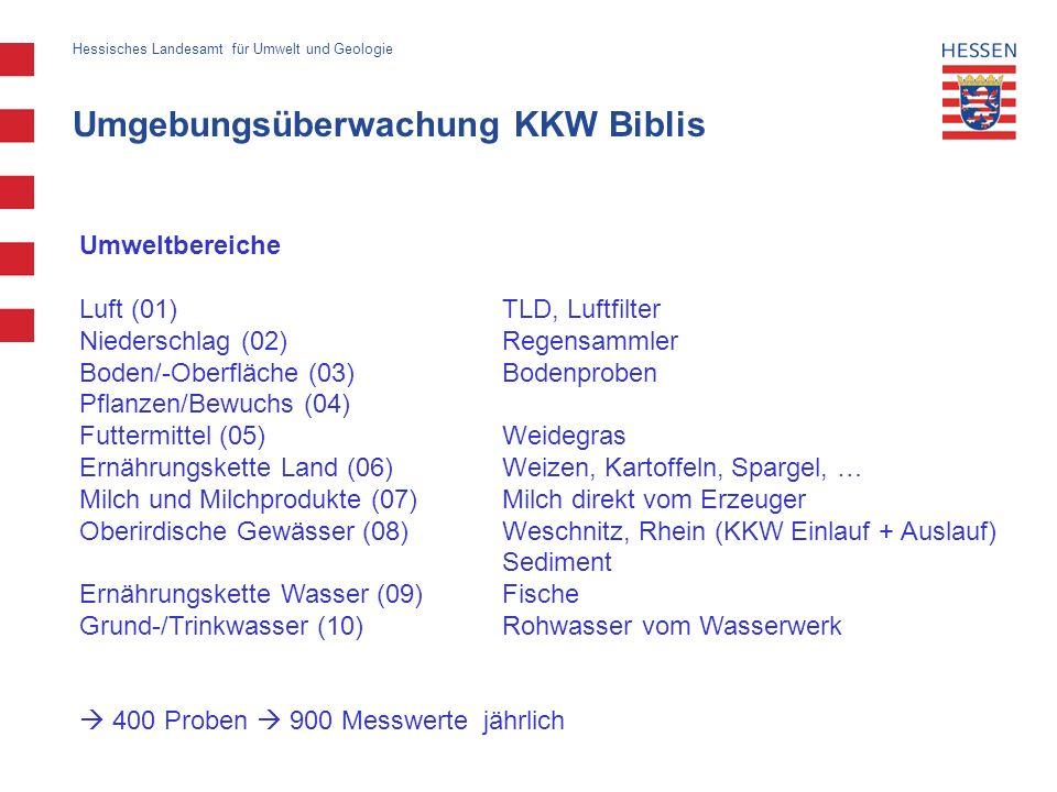 Umgebungsüberwachung KKW Biblis Hessisches Landesamt für Umwelt und Geologie Umweltbereiche Luft (01)TLD, Luftfilter Niederschlag (02)Regensammler Bod