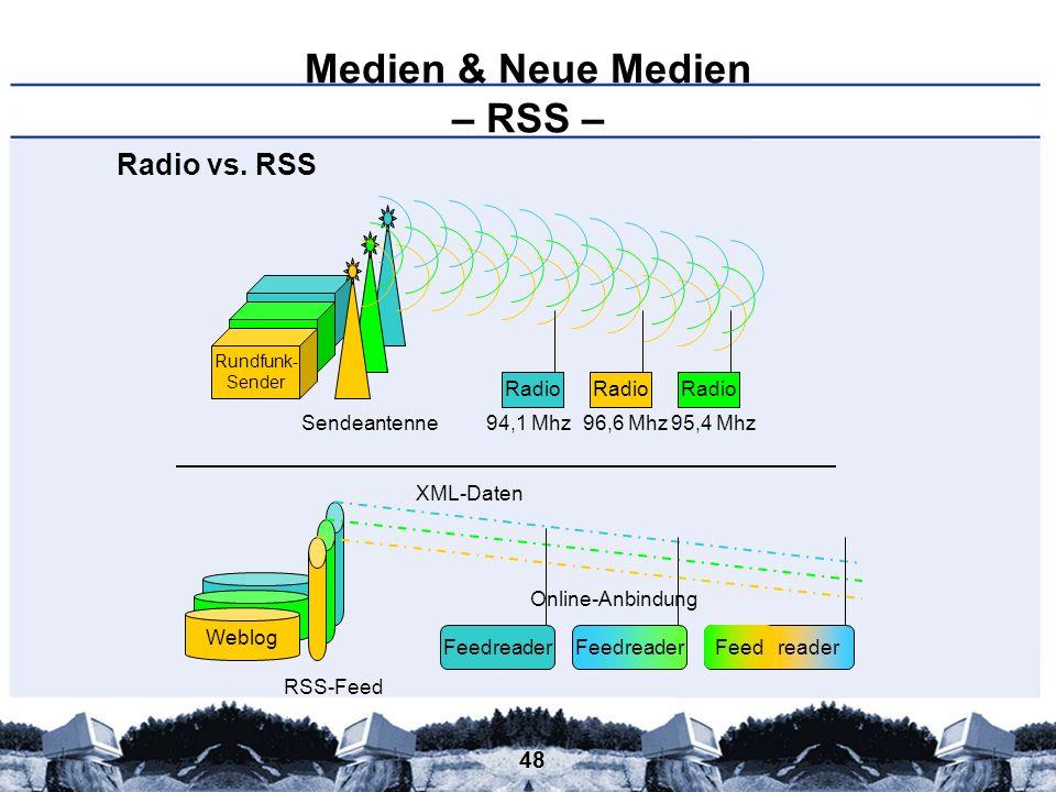 48 Medien & Neue Medien – RSS – Weblog Rundfunk- Sender Radio vs. RSS Rundfunk- Sender Sendeantenne Radio 94,1 Mhz96,6 Mhz95,4 Mhz Weblog RSS-Feed XML