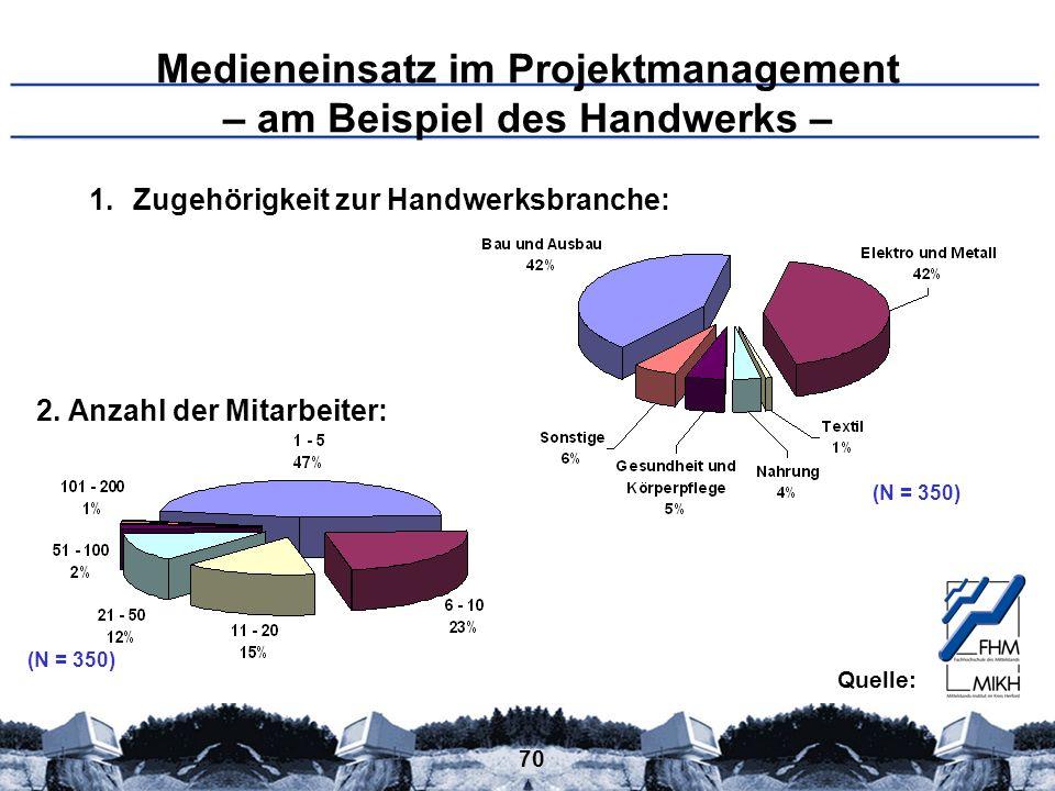 70 Medieneinsatz im Projektmanagement – am Beispiel des Handwerks – 1.Zugehörigkeit zur Handwerksbranche: 2. Anzahl der Mitarbeiter: (N = 350) Quelle: