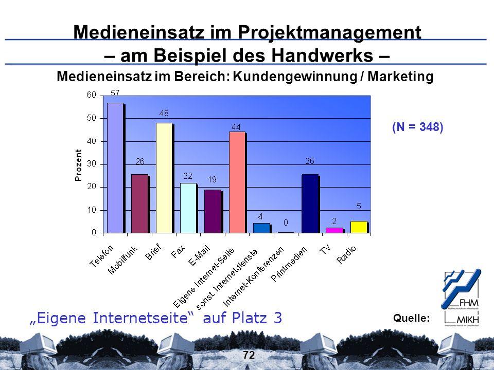 72 Medieneinsatz im Projektmanagement – am Beispiel des Handwerks – (N = 348) Medieneinsatz im Bereich: Kundengewinnung / Marketing Eigene Internetsei