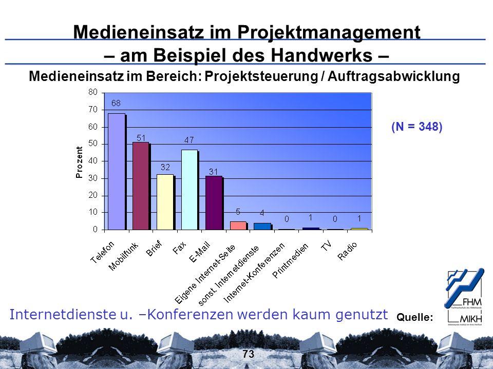 73 Medieneinsatz im Projektmanagement – am Beispiel des Handwerks – (N = 348) Internetdienste u. –Konferenzen werden kaum genutzt Medieneinsatz im Ber