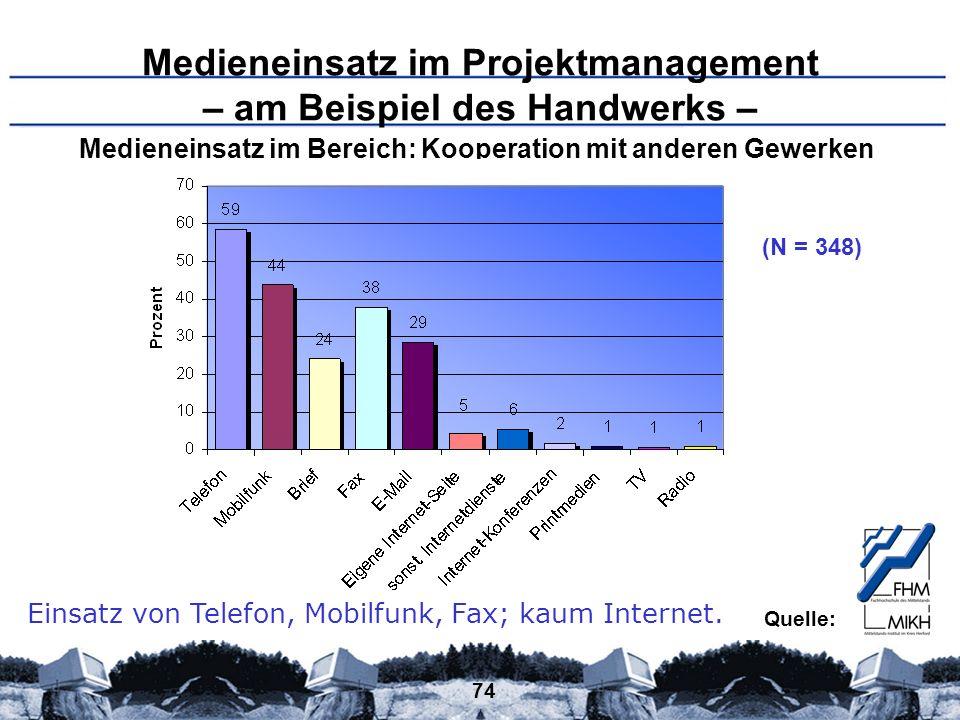 74 Medieneinsatz im Projektmanagement – am Beispiel des Handwerks – Medieneinsatz im Bereich: Kooperation mit anderen Gewerken (N = 348) Einsatz von T