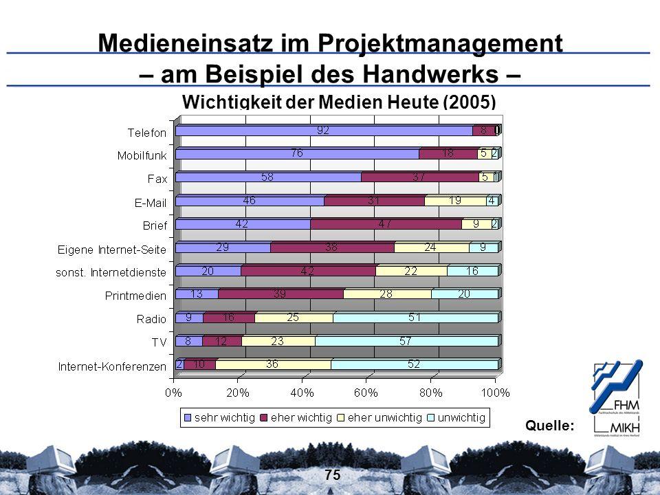 75 Medieneinsatz im Projektmanagement – am Beispiel des Handwerks – Wichtigkeit der Medien Heute (2005) Quelle: