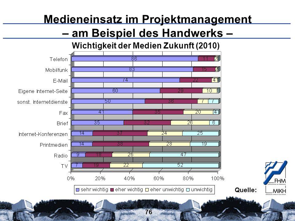 76 Medieneinsatz im Projektmanagement – am Beispiel des Handwerks – Wichtigkeit der Medien Zukunft (2010) Quelle: