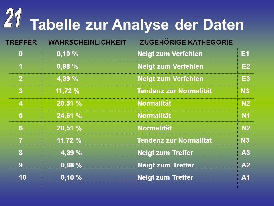 Tabelle zur Analyse der Daten 0 0,10 % Neigt zum Verfehlen E1 1 0,98 % Neigt zum Verfehlen E2 2 4,39 % Neigt zum Verfehlen E3 3 11,72 % Tendenz zur No