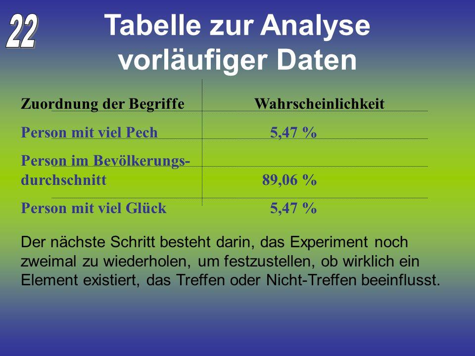 Tabelle zur Analyse vorläufiger Daten Zuordnung der Begriffe Wahrscheinlichkeit Person mit viel Pech 5,47 % Person im Bevölkerungs- durchschnitt 89,06