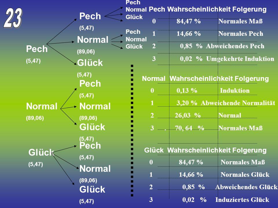Pech (5,47) Normal (89,06) Glück (5,47) Pech (5,47) Normal (89,06) Glück (5,47) Pech (5,47) Normal (89,06) Glück (5,47) Pech (5,47) Normal (89,06) Glü