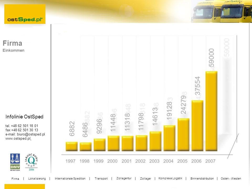 Infolinie OstSped tel. +48 62 501 18 01 fax +48 62 501 30 13 e-mail: biuro@ostsped.pl www.ostsped.pl Firma Einkommen Firma Lokalisierung International