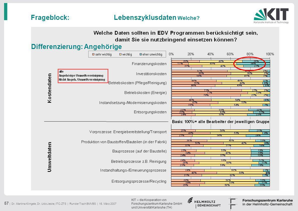 KIT – die Kooperation von Forschungszentrum Karlsruhe GmbH und Universität Karlsruhe (TH) 57 | Dr. Martina Klingele, Dr. Udo Jeske, ITC-ZTS | Runder T