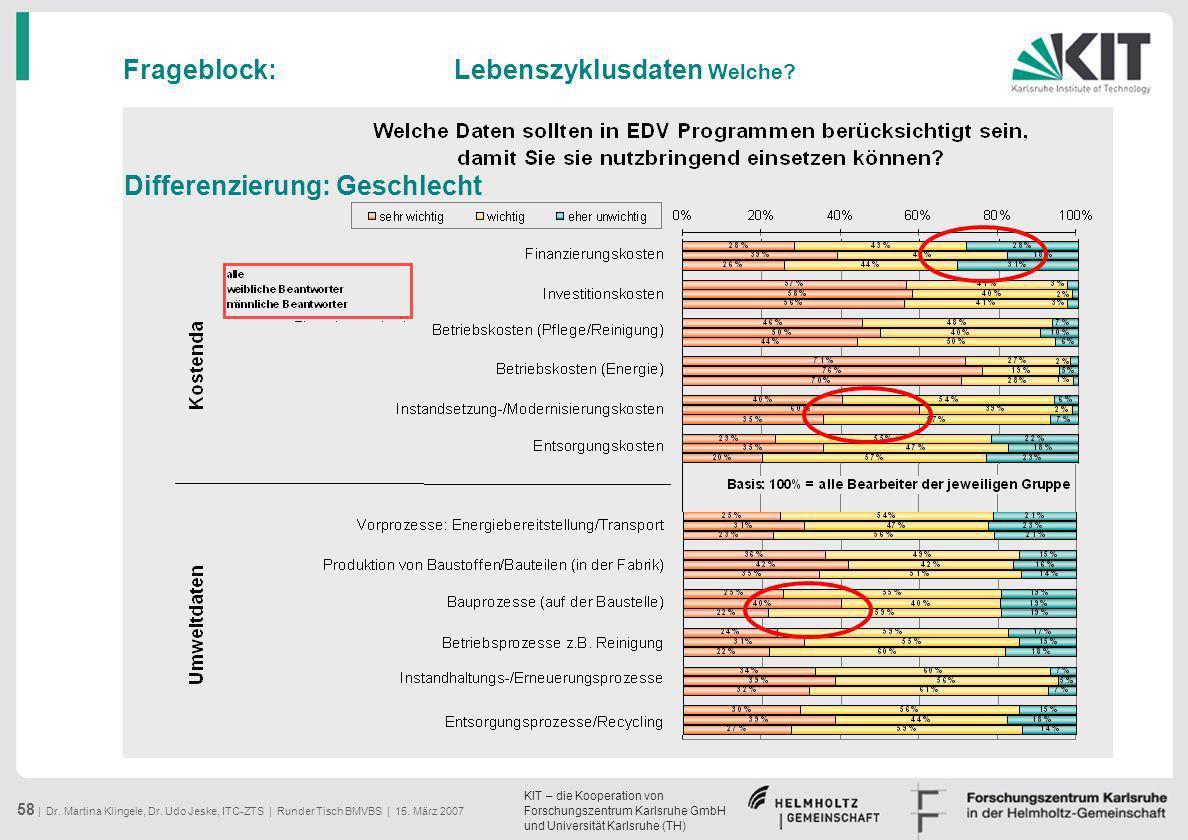 KIT – die Kooperation von Forschungszentrum Karlsruhe GmbH und Universität Karlsruhe (TH) 58 | Dr. Martina Klingele, Dr. Udo Jeske, ITC-ZTS | Runder T