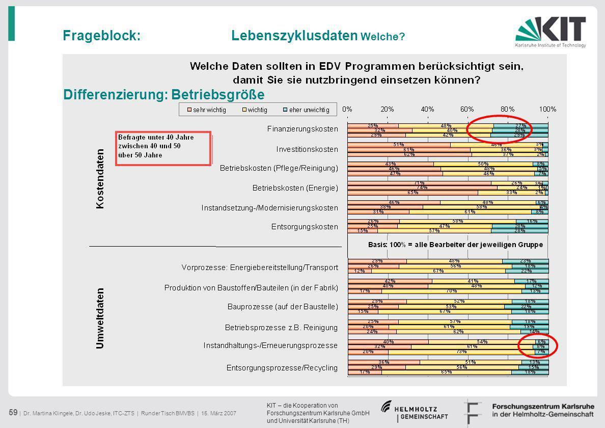 KIT – die Kooperation von Forschungszentrum Karlsruhe GmbH und Universität Karlsruhe (TH) 59 | Dr. Martina Klingele, Dr. Udo Jeske, ITC-ZTS | Runder T