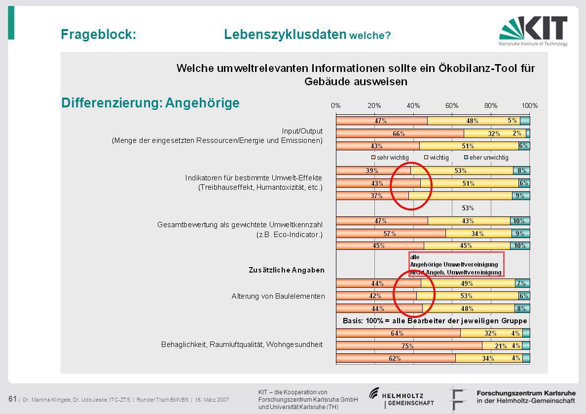 KIT – die Kooperation von Forschungszentrum Karlsruhe GmbH und Universität Karlsruhe (TH) 61 | Dr. Martina Klingele, Dr. Udo Jeske, ITC-ZTS | Runder T