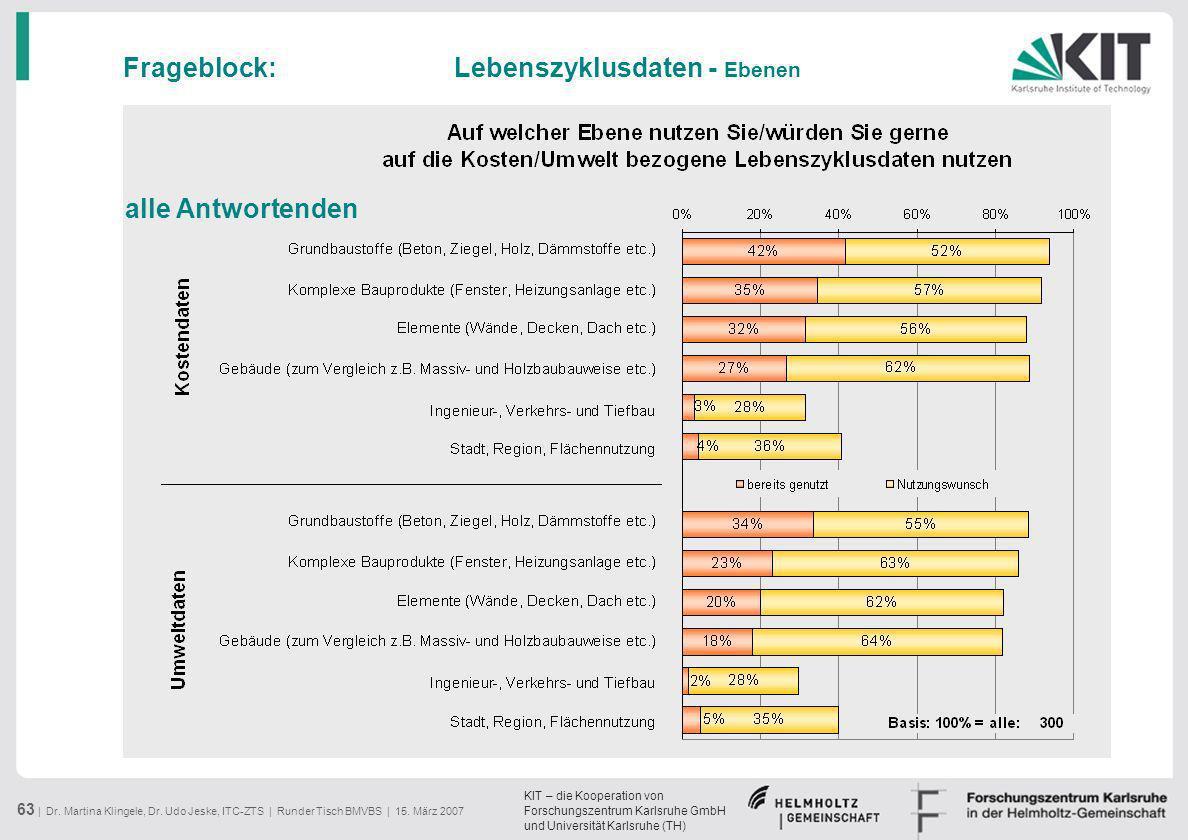 KIT – die Kooperation von Forschungszentrum Karlsruhe GmbH und Universität Karlsruhe (TH) 63 | Dr. Martina Klingele, Dr. Udo Jeske, ITC-ZTS | Runder T