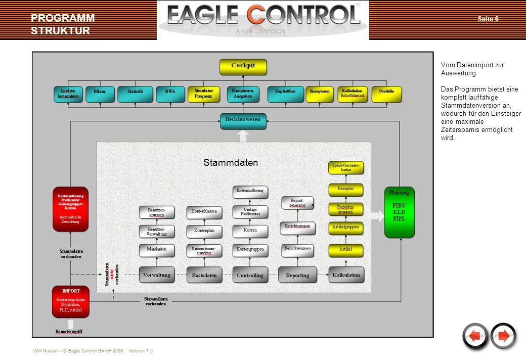 Willi Nusser – © Eagle Control GmbH 2008 Version 1.0 Stammdaten PROGRAMM STRUKTUR Vom Datenimport zur Auswertung. Das Programm bietet eine komplett la