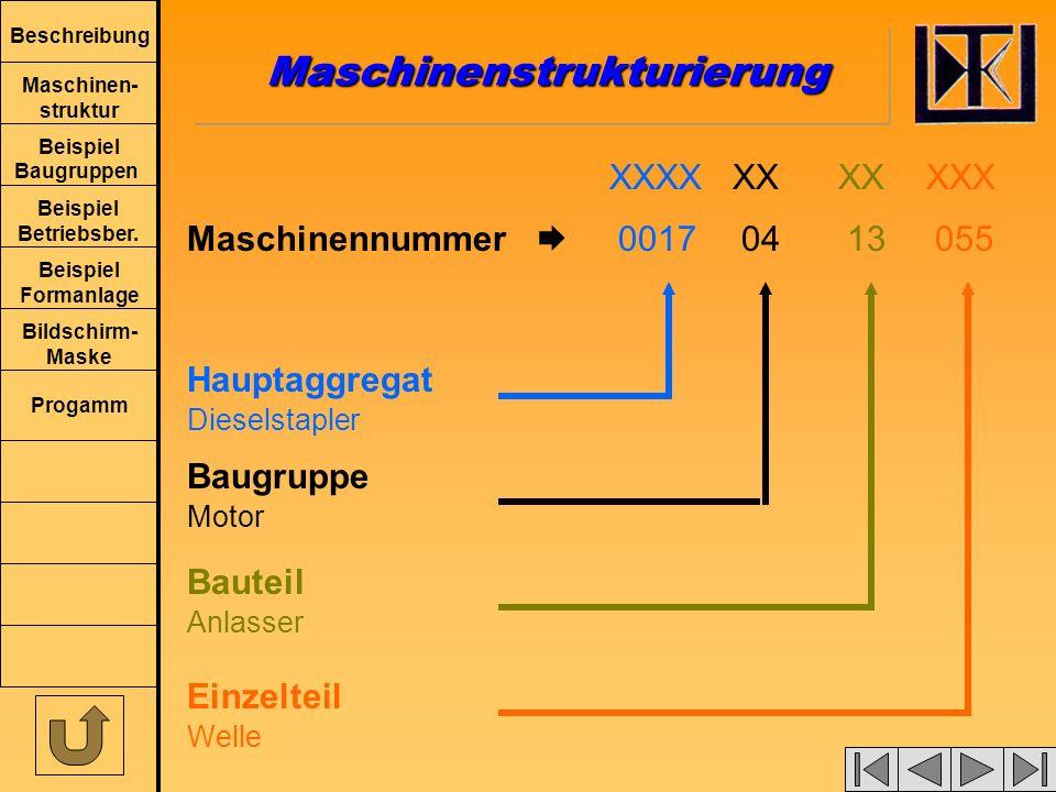Beschreibung Maschinen- struktur Beispiel Baugruppen Beispiel Betriebsber. Beispiel Formanlage Bildschirm- Maske Progamm Hauptaggregat Baugruppe Baute