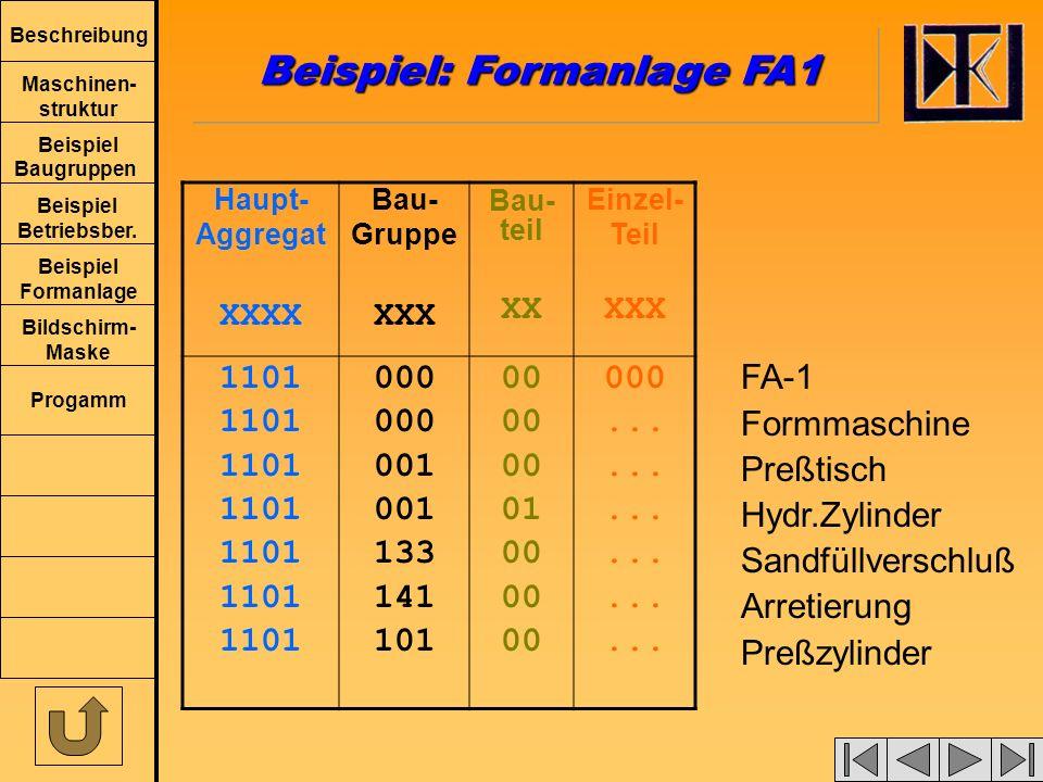 Beschreibung Maschinen- struktur Beispiel Baugruppen Beispiel Betriebsber. Beispiel Formanlage Bildschirm- Maske Progamm Beispiel : Formanlage FA-1 Ha