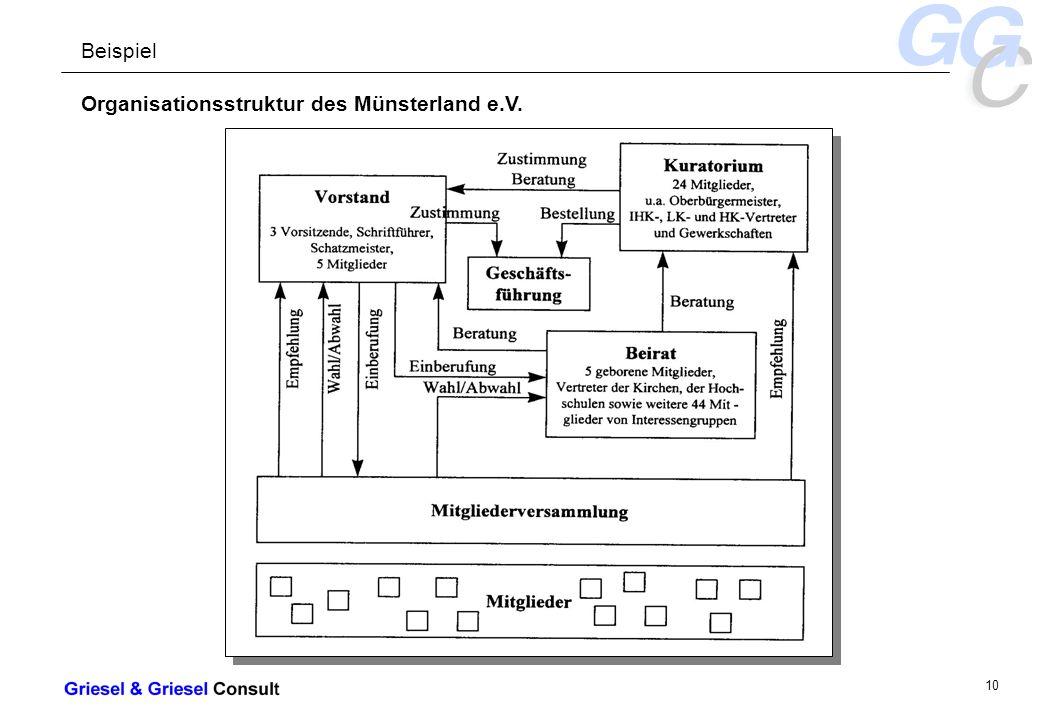- 10 - Organisationsstruktur des Münsterland e.V. Beispiel