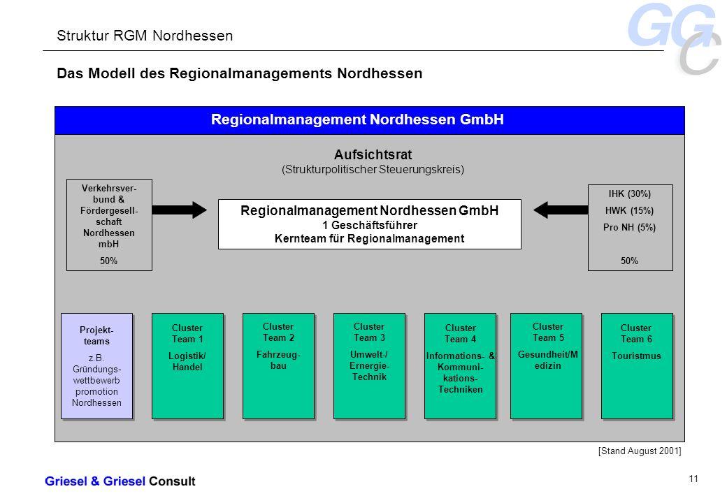 - 11 - Das Modell des Regionalmanagements Nordhessen Struktur RGM Nordhessen Regionalmanagement Nordhessen GmbH Projekt- teams z.B.