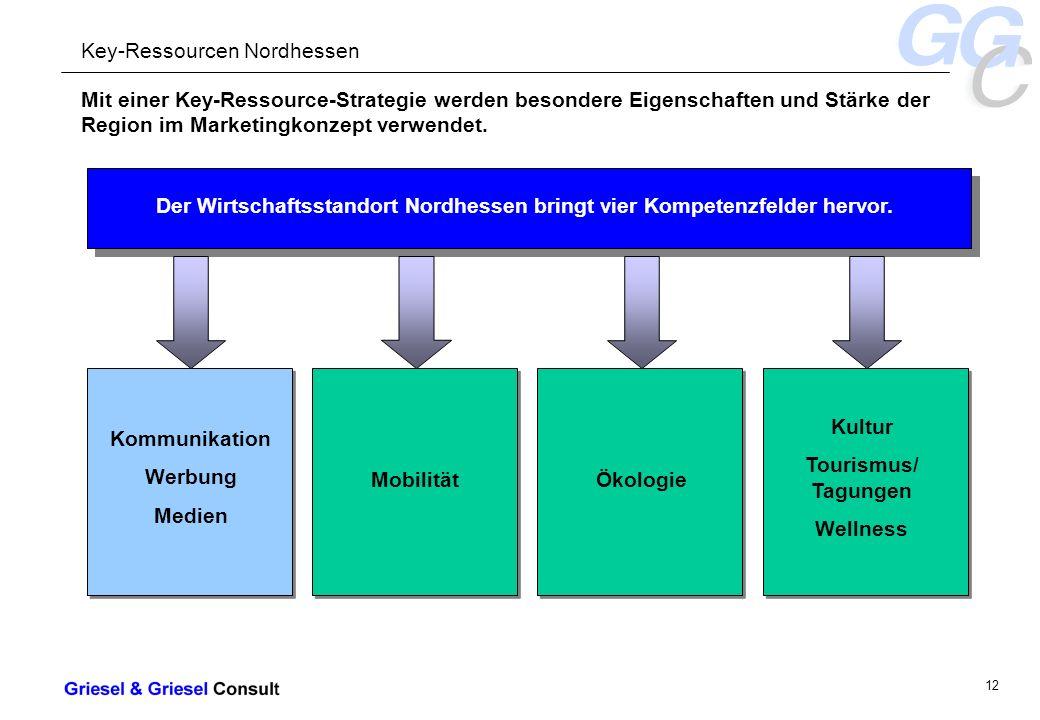 - 12 - Mit einer Key-Ressource-Strategie werden besondere Eigenschaften und Stärke der Region im Marketingkonzept verwendet.