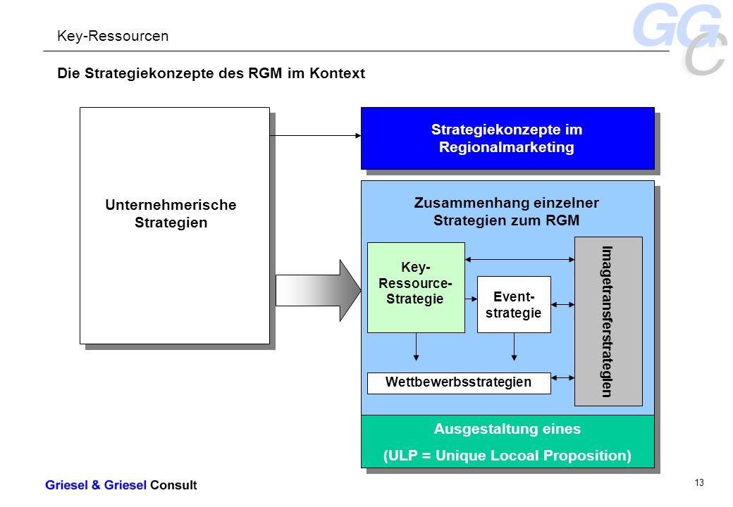 - 13 - Die Strategiekonzepte des RGM im Kontext Strategiekonzepte im Regionalmarketing Zusammenhang einzelner Strategien zum RGM Key- Ressource- Strategie Event- strategie Wettbewerbsstrategien Imagetransferstrategien Unternehmerische Strategien Key-Ressourcen Ausgestaltung eines (ULP = Unique Locoal Proposition) Ausgestaltung eines (ULP = Unique Locoal Proposition)