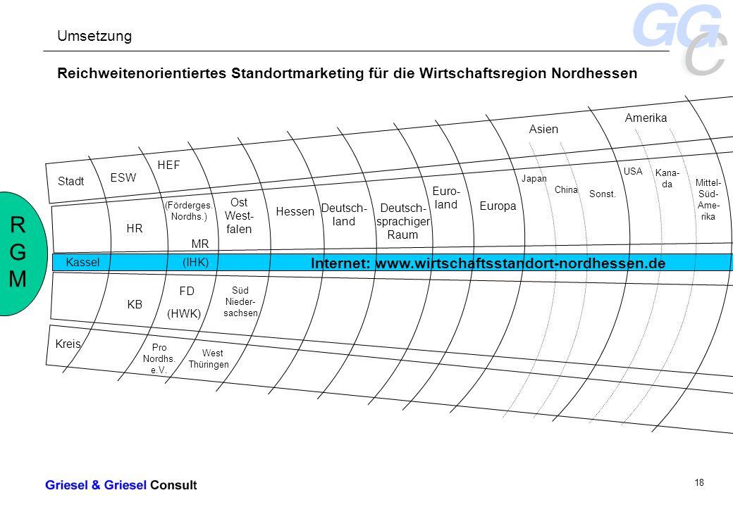 - 18 - Internet: www.wirtschaftsstandort-nordhessen.de Reichweitenorientiertes Standortmarketing für die Wirtschaftsregion Nordhessen RGMRGM Stadt Kassel Kreis ESW HR KB HEF (Förderges.