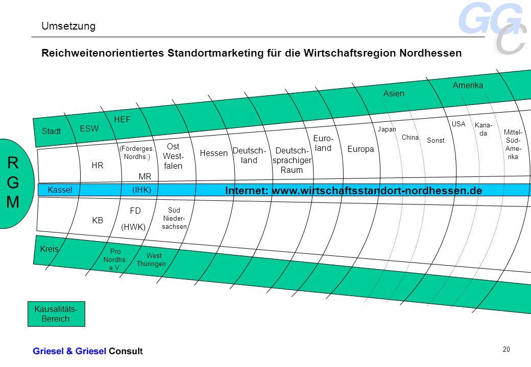 - 20 - Internet: www.wirtschaftsstandort-nordhessen.de Reichweitenorientiertes Standortmarketing für die Wirtschaftsregion Nordhessen RGMRGM Stadt Kassel Kreis ESW HR KB HEF (Förderges.