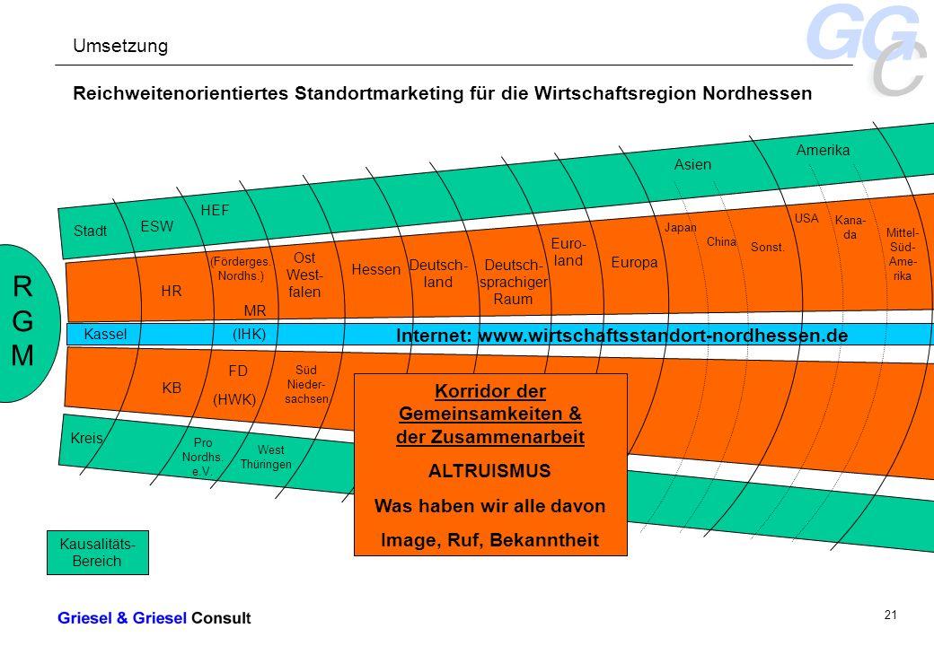 - 21 - Internet: www.wirtschaftsstandort-nordhessen.de Reichweitenorientiertes Standortmarketing für die Wirtschaftsregion Nordhessen RGMRGM Stadt Kassel Kreis ESW HR KB HEF (Förderges.