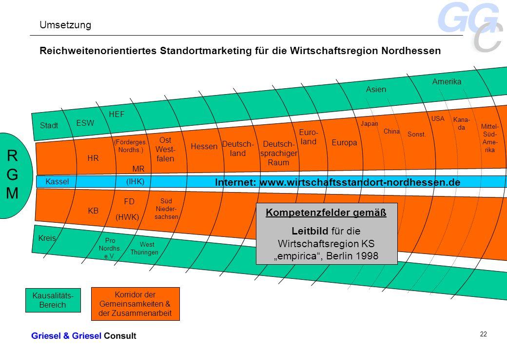 - 22 - Internet: www.wirtschaftsstandort-nordhessen.de Reichweitenorientiertes Standortmarketing für die Wirtschaftsregion Nordhessen RGMRGM Stadt Kassel Kreis ESW HR KB HEF (Förderges.