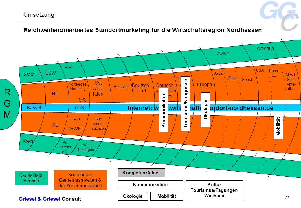 - 23 - Internet: www.wirtschaftsstandort-nordhessen.de Reichweitenorientiertes Standortmarketing für die Wirtschaftsregion Nordhessen RGMRGM Stadt Kassel Kreis ESW HR KB HEF (Förderges.