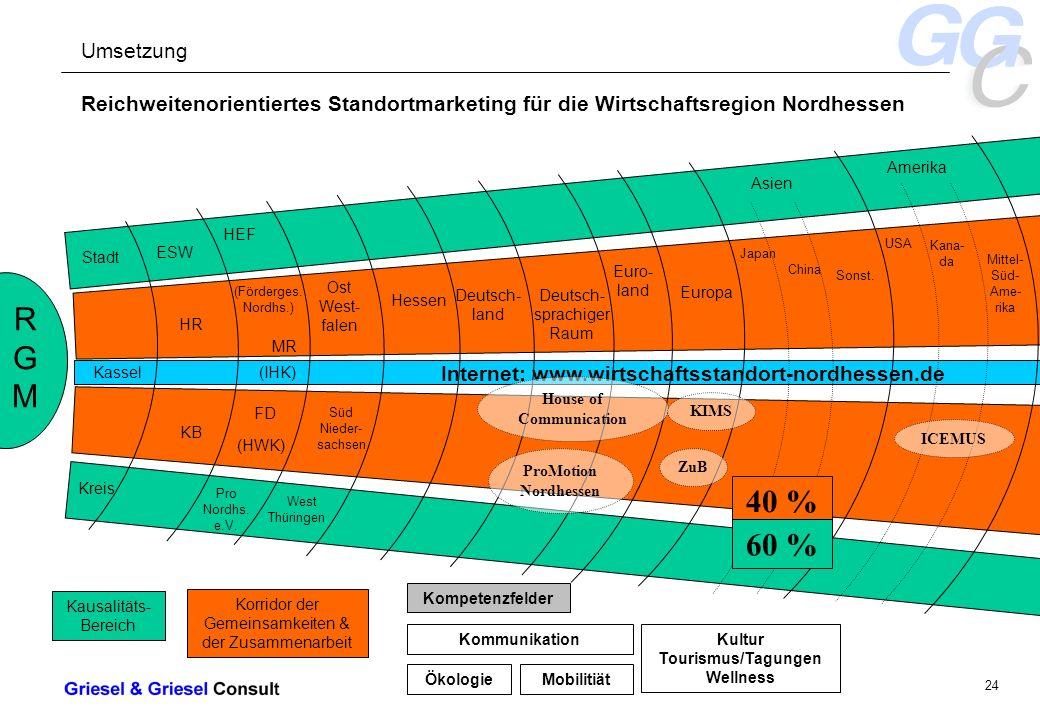 - 24 - Internet: www.wirtschaftsstandort-nordhessen.de Reichweitenorientiertes Standortmarketing für die Wirtschaftsregion Nordhessen RGMRGM Stadt Kassel Kreis ESW HR KB HEF (Förderges.