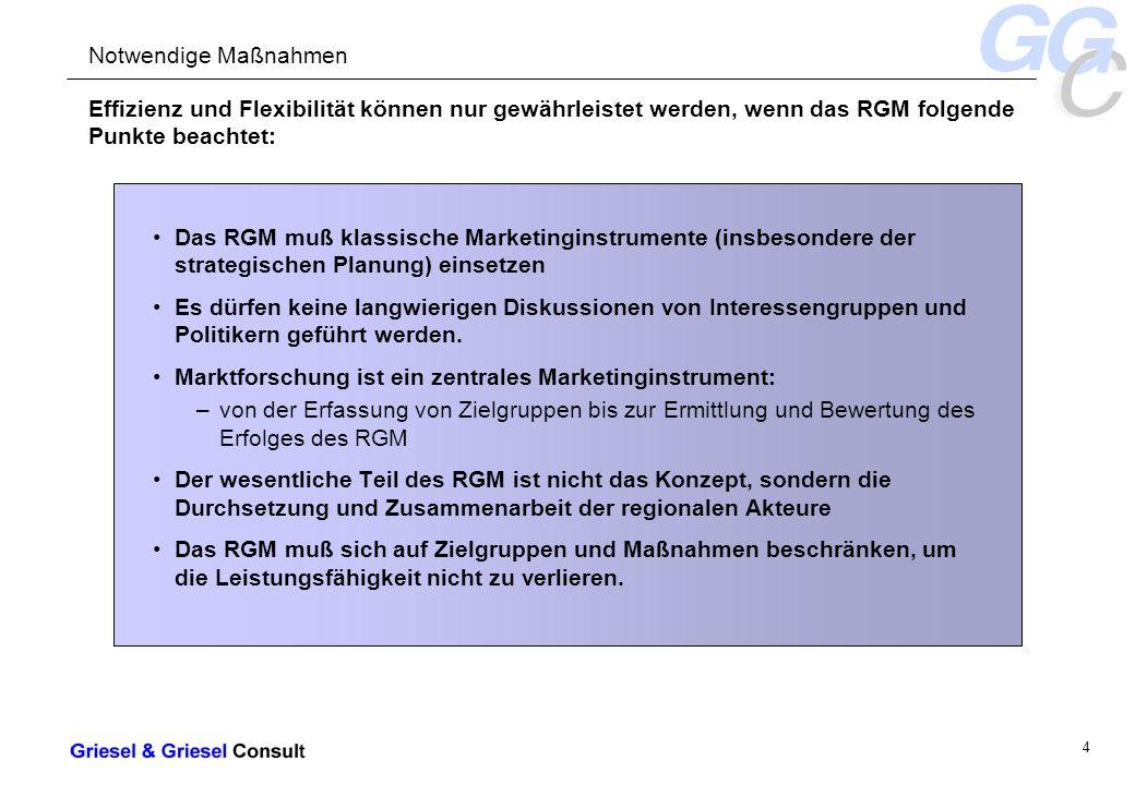 - 25 - Asien Für die Umsetzung vom Marketingmaßnahmen muß ein umfassendes finanzielles Budget bestehen RGMRGM Stadt Kassel Kreis ESW HR KB HEF (Förderges.