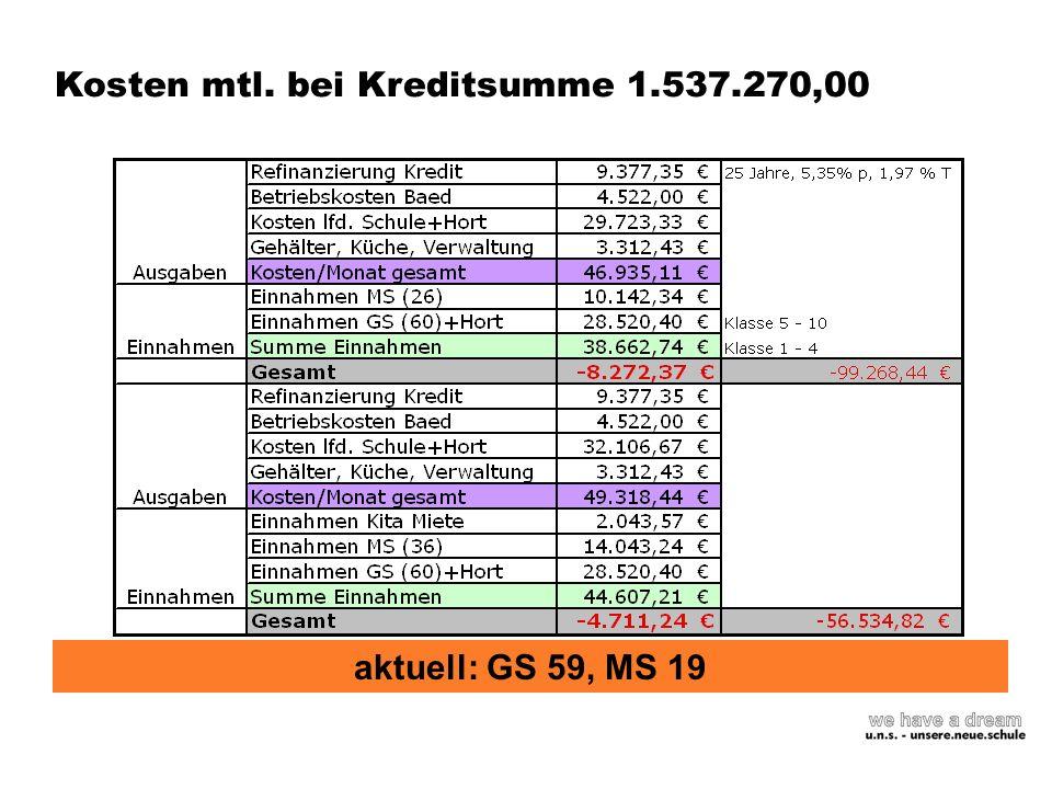 Kosten mtl. bei Kreditsumme 1.537.270,00 aktuell: GS 59, MS 19