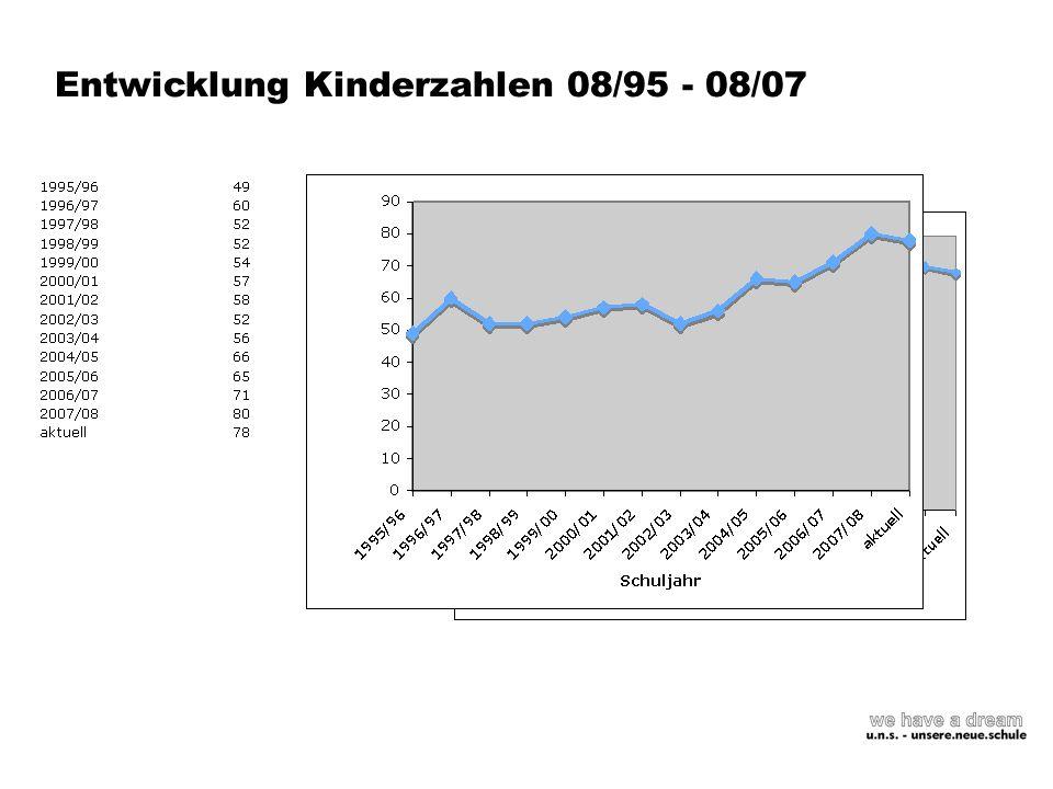 Entwicklung Kinderzahlen 08/95 - 08/07