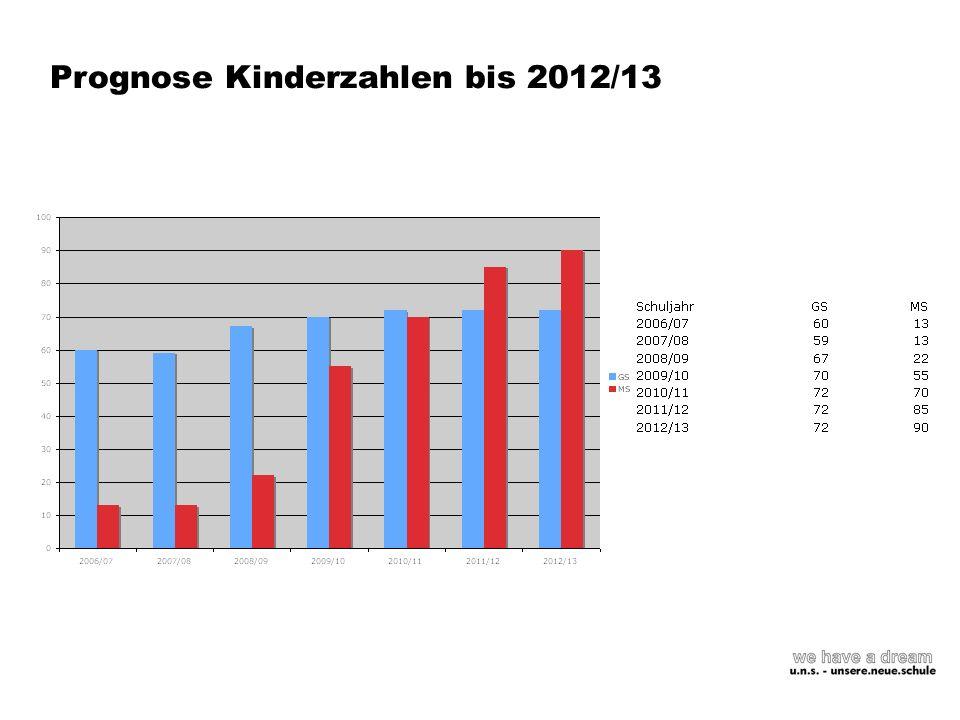 Prognose Kinderzahlen bis 2012/13
