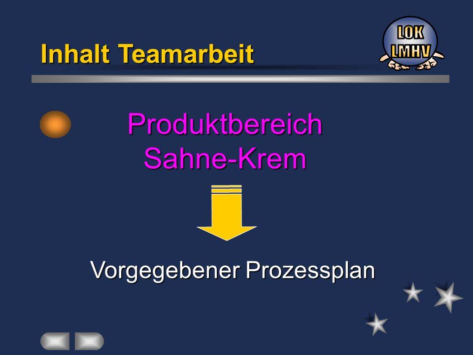 Inhalt Teamarbeit Produktbereich Sahne-Krem Vorgegebener Prozessplan Vorgegebener Prozessplan