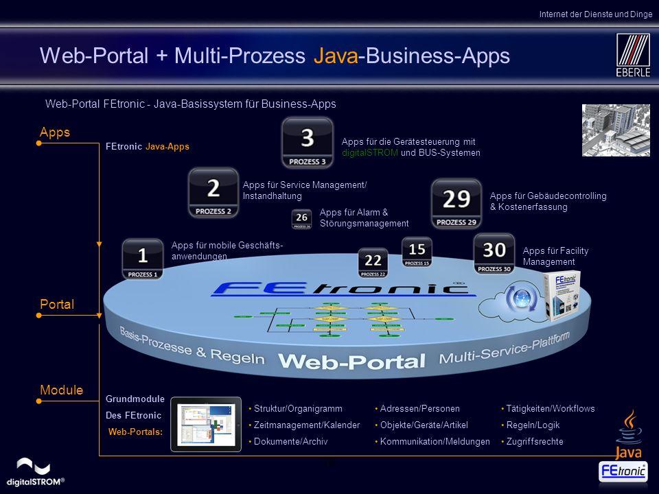 164 Web-Portal + Multi-Prozess Java-Business-Apps Apps für mobile Geschäfts- anwendungen Portal Apps für die Gerätesteuerung mit digitalSTROM und BUS-