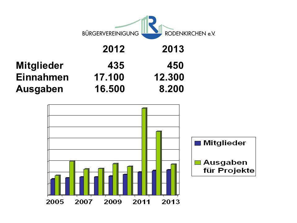 2012 2013 Mitglieder 435 450 Einnahmen 17.100 12.300 Ausgaben 16.500 8.200