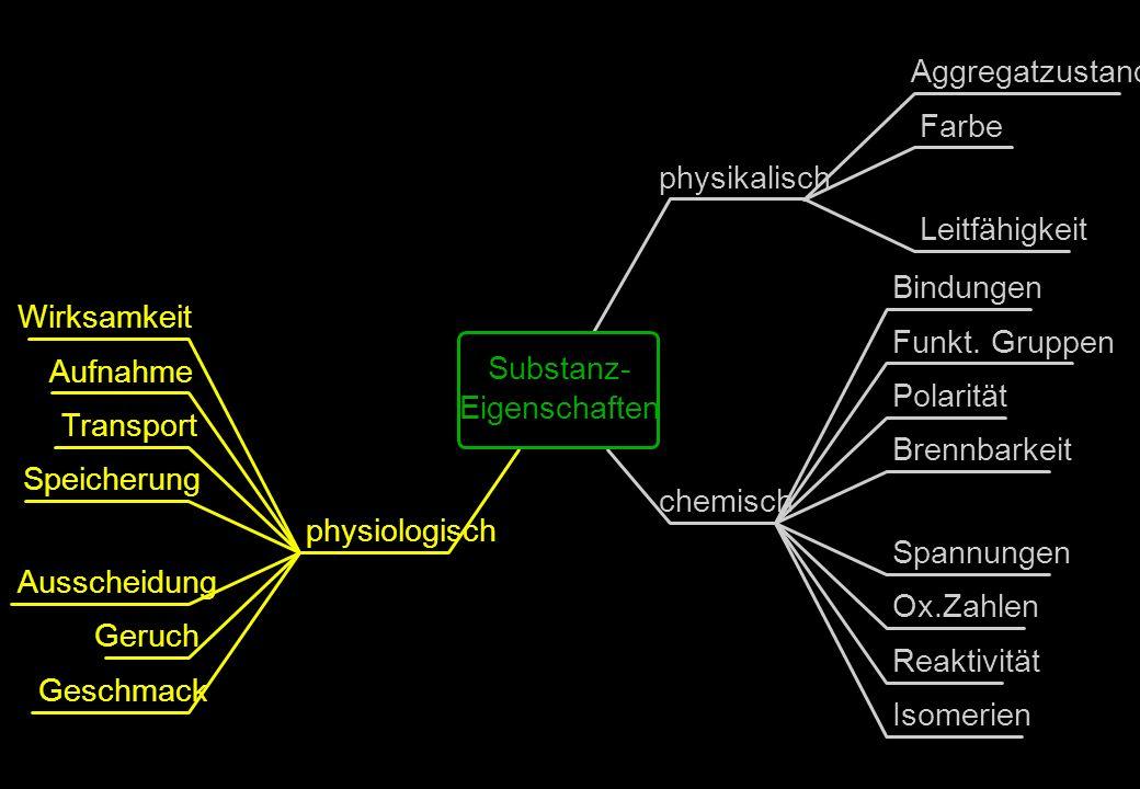 Aggregatzustand Farbe Leitfähigkeit physikalisch Bindungen Funkt. Gruppen Polarität Brennbarkeit Spannungen Ox.Zahlen Reaktivität Isomerien chemisch W