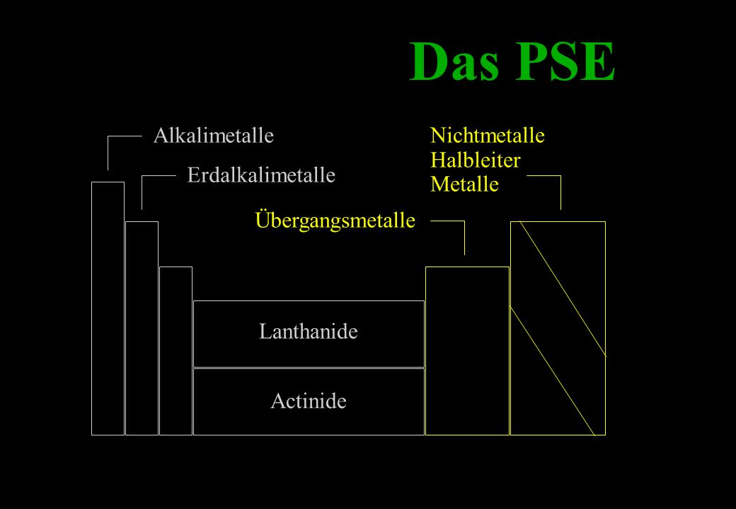 Das PSE Alkalimetalle Erdalkalimetalle Lanthanide Actinide Übergangsmetalle Nichtmetalle Halbleiter Metalle