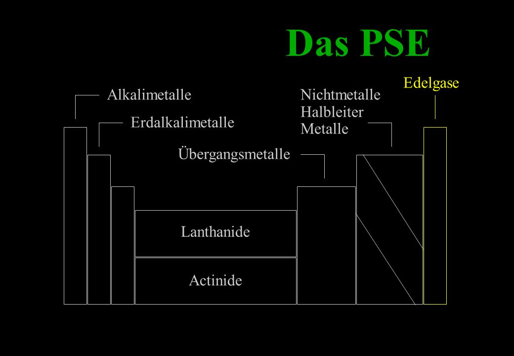 Das PSE Alkalimetalle Erdalkalimetalle Lanthanide Actinide Übergangsmetalle Nichtmetalle Halbleiter Metalle Edelgase
