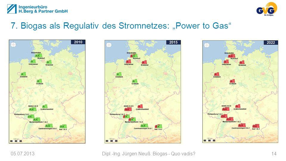 7. Biogas als Regulativ des Stromnetzes: Power to Gas 05.07.2013Dipl.-Ing. Jürgen Neuß: Biogas - Quo vadis?14