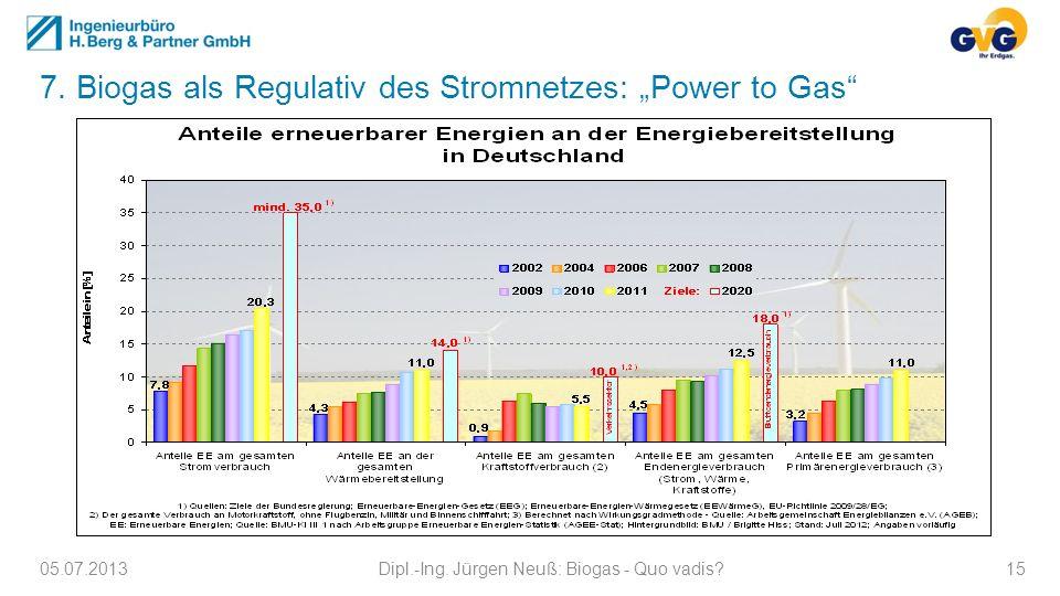 7. Biogas als Regulativ des Stromnetzes: Power to Gas 05.07.2013Dipl.-Ing. Jürgen Neuß: Biogas - Quo vadis?15
